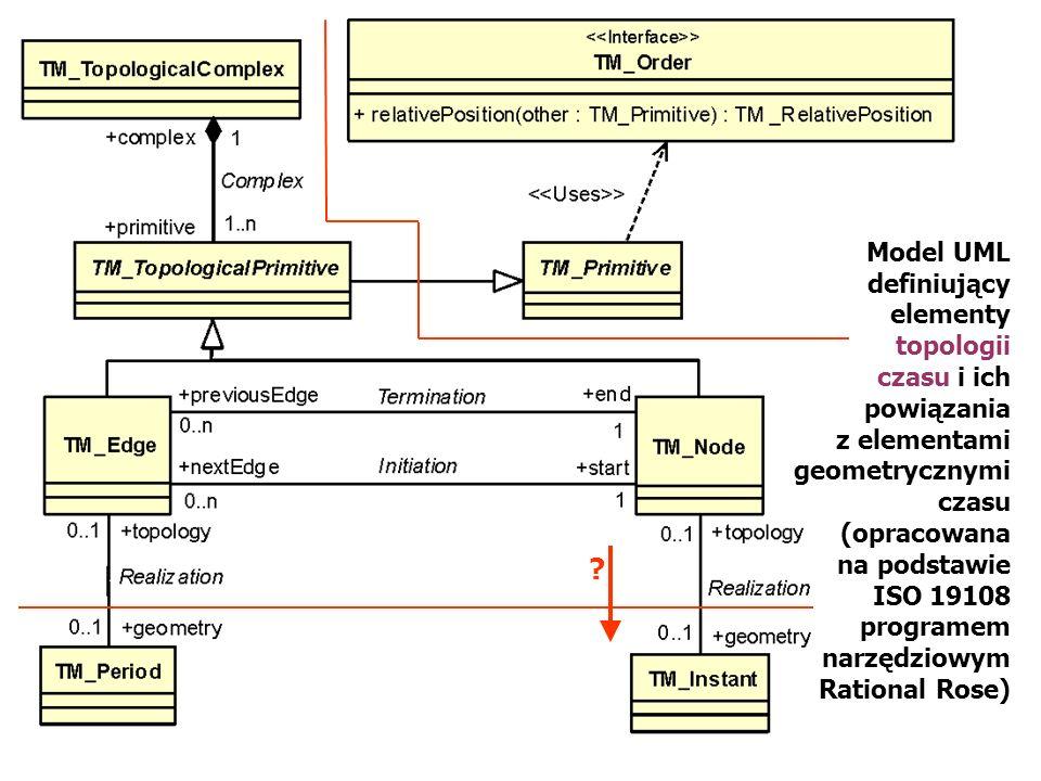 Model UML definiujący elementy topologii czasu i ich powiązania
