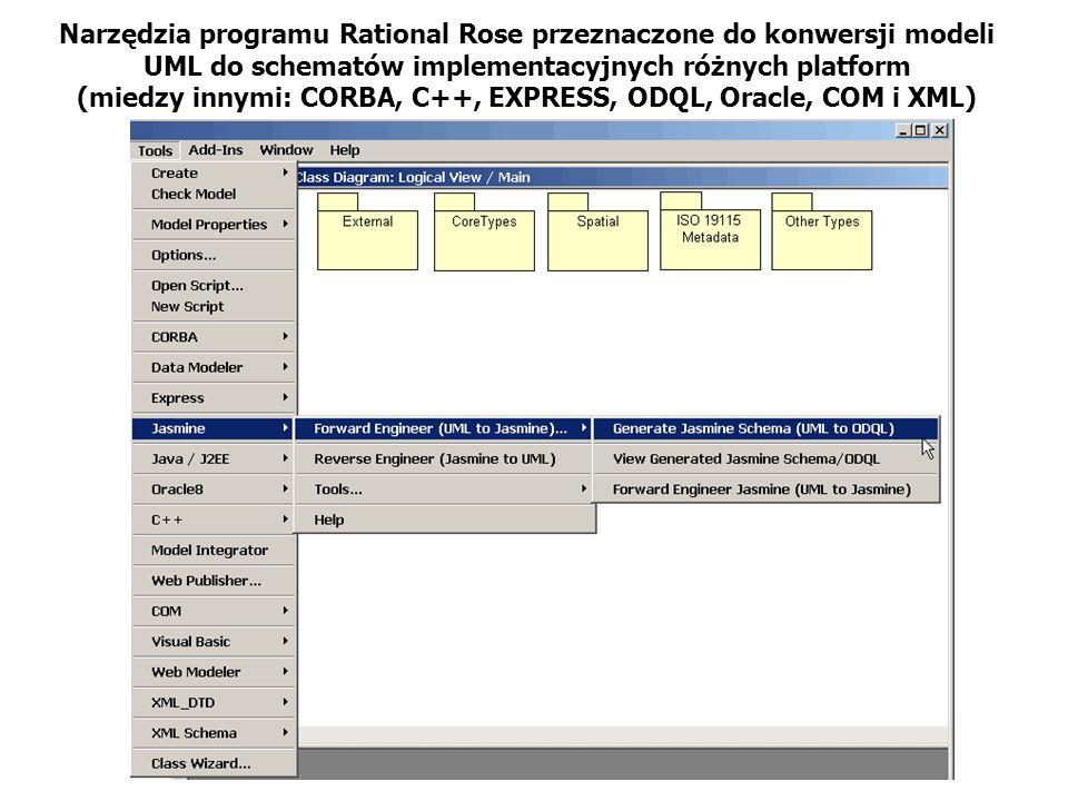 Narzędzia programu Rational Rose przeznaczone do konwersji modeli