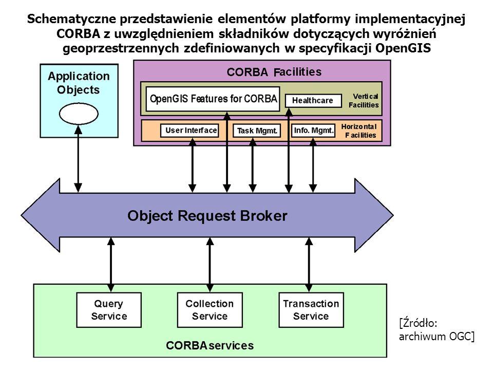 Schematyczne przedstawienie elementów platformy implementacyjnej CORBA z uwzględnieniem składników dotyczących wyróżnień geoprzestrzennych zdefiniowanych w specyfikacji OpenGIS