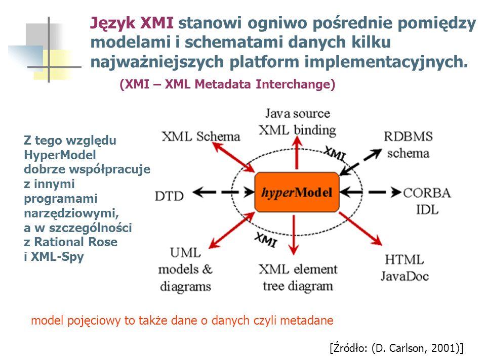 Język XMI stanowi ogniwo pośrednie pomiędzy