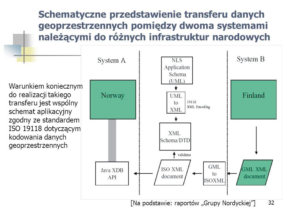 Schematyczne przedstawienie transferu danych geoprzestrzennych pomiędzy dwoma systemami należącymi do różnych infrastruktur narodowych
