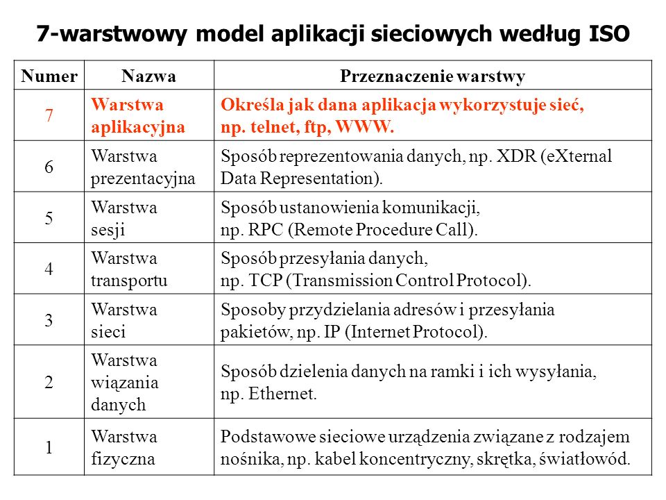 7-warstwowy model aplikacji sieciowych według ISO