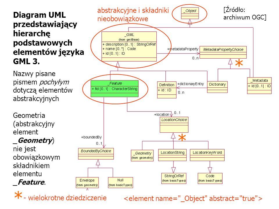 * * * Diagram UML przedstawiający hierarchę podstawowych