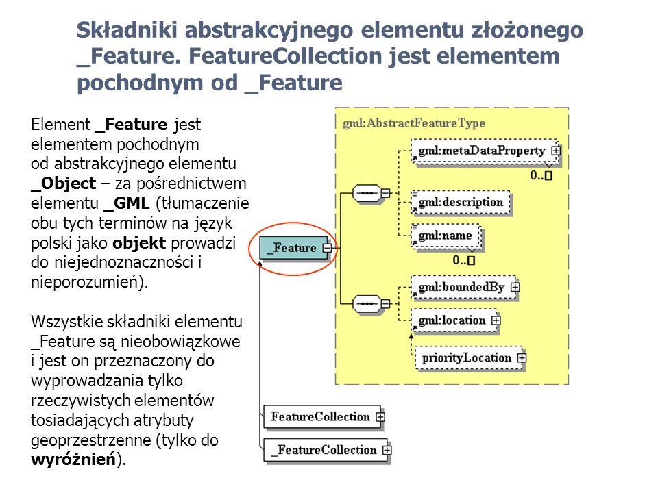 Składniki abstrakcyjnego elementu złożonego _Feature
