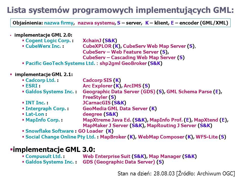 Lista systemów programowych implementujących GML: