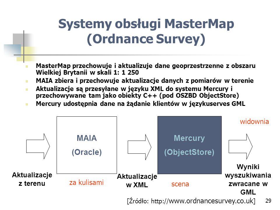 Systemy obsługi MasterMap (Ordnance Survey)
