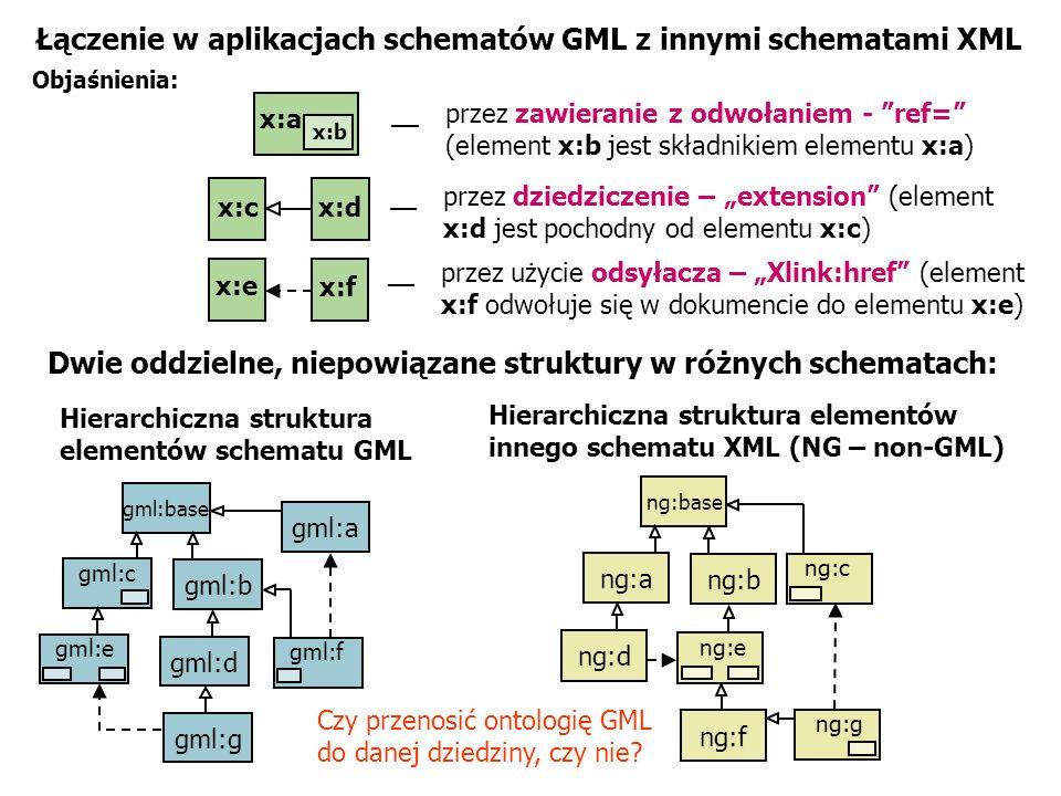 Łączenie w aplikacjach schematów GML z innymi schematami XML