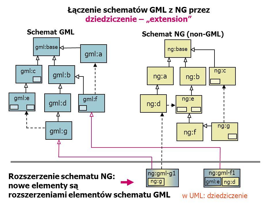 """Łączenie schematów GML z NG przez dziedziczenie – """"extension"""