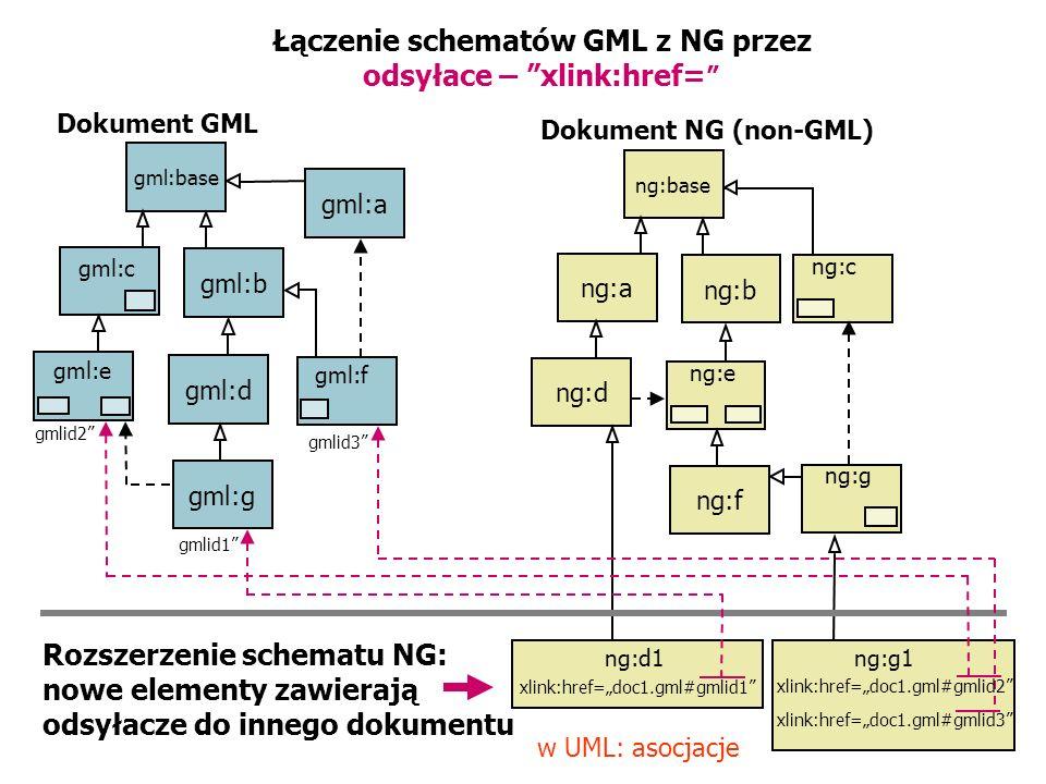Łączenie schematów GML z NG przez odsyłace – xlink:href=