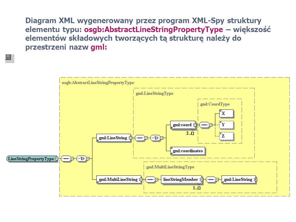 Diagram XML wygenerowany przez program XML-Spy struktury elementu typu: osgb:AbstractLineStringPropertyType – większość elementów składowych tworzących tą strukturę należy do przestrzeni nazw gml: