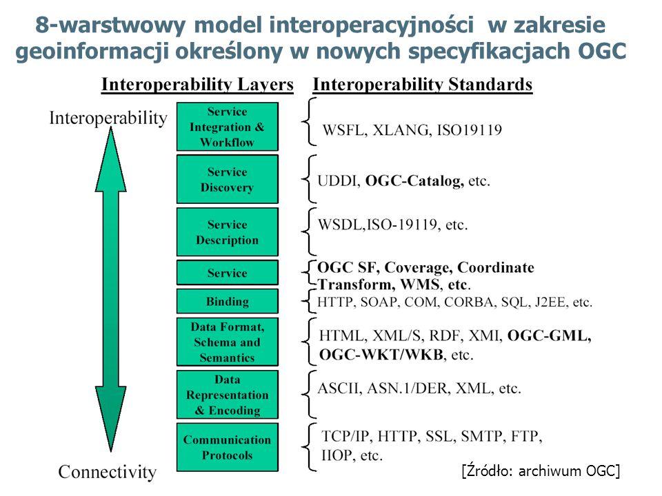 8-warstwowy model interoperacyjności w zakresie