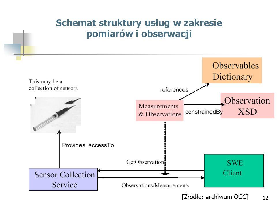 Schemat struktury usług w zakresie