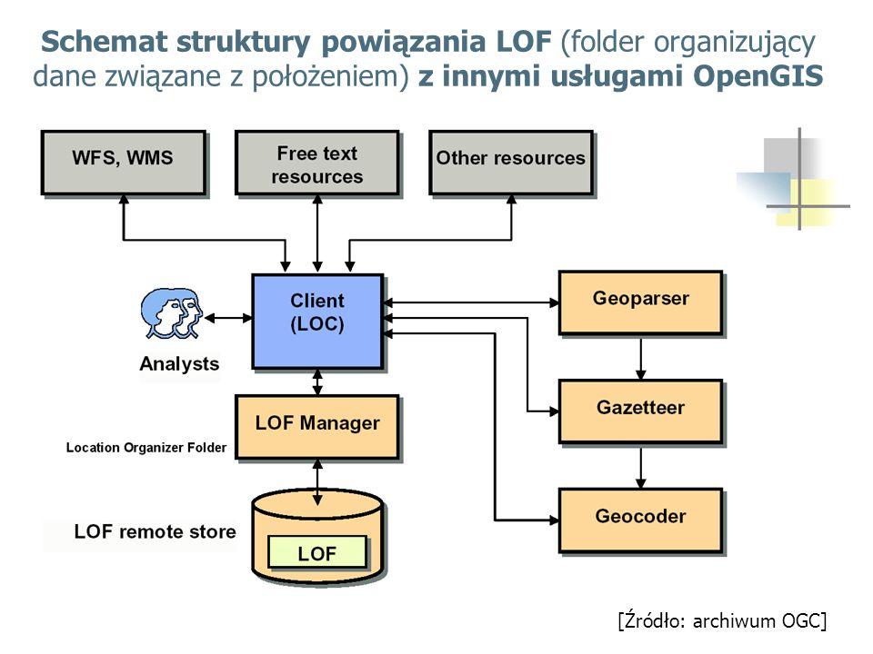 Schemat struktury powiązania LOF (folder organizujący