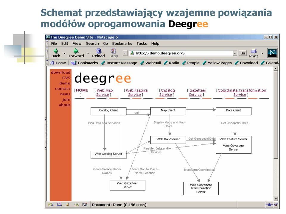 Schemat przedstawiający wzajemne powiązania