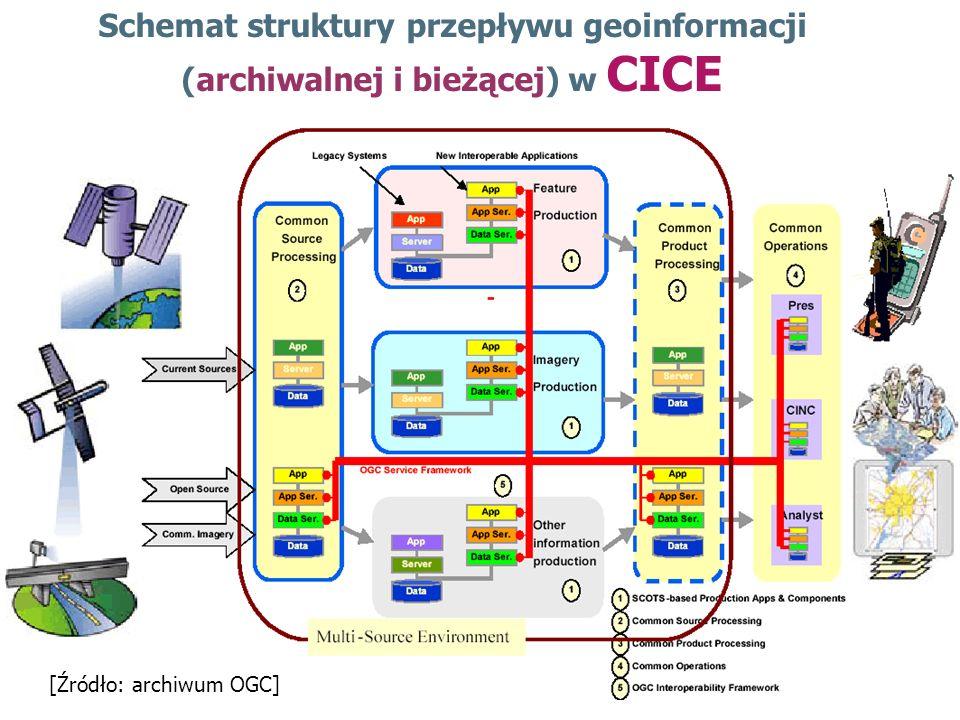 Schemat struktury przepływu geoinformacji