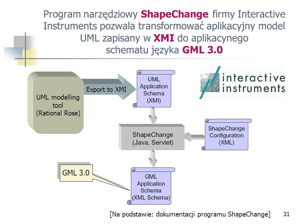 Program narzędziowy ShapeChange firmy Interactive Instruments pozwala transformować aplikacyjny model UML zapisany w XMI do aplikacynego schematu języka GML 3.0