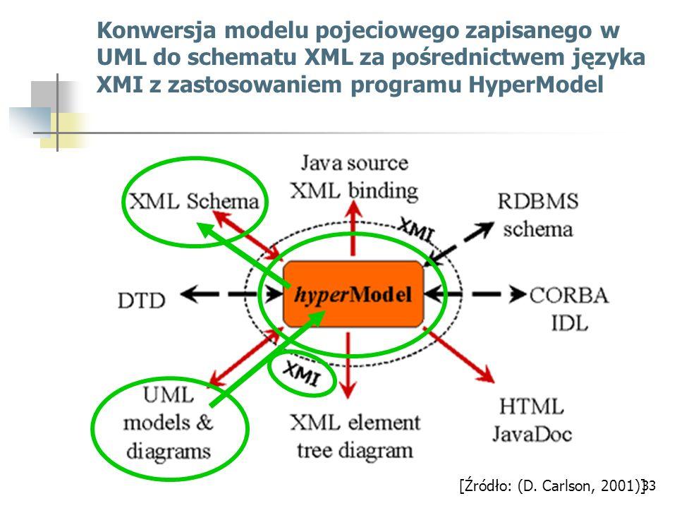 Konwersja modelu pojeciowego zapisanego w UML do schematu XML za pośrednictwem języka XMI z zastosowaniem programu HyperModel