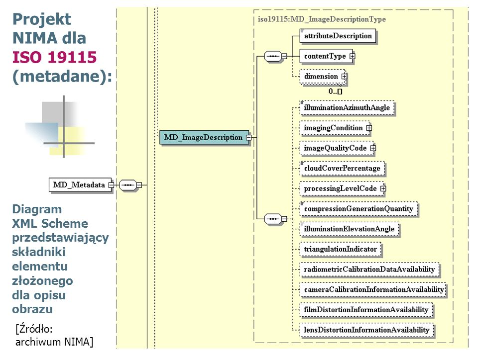 Projekt NIMA dla ISO 19115 (metadane): Diagram XML Scheme