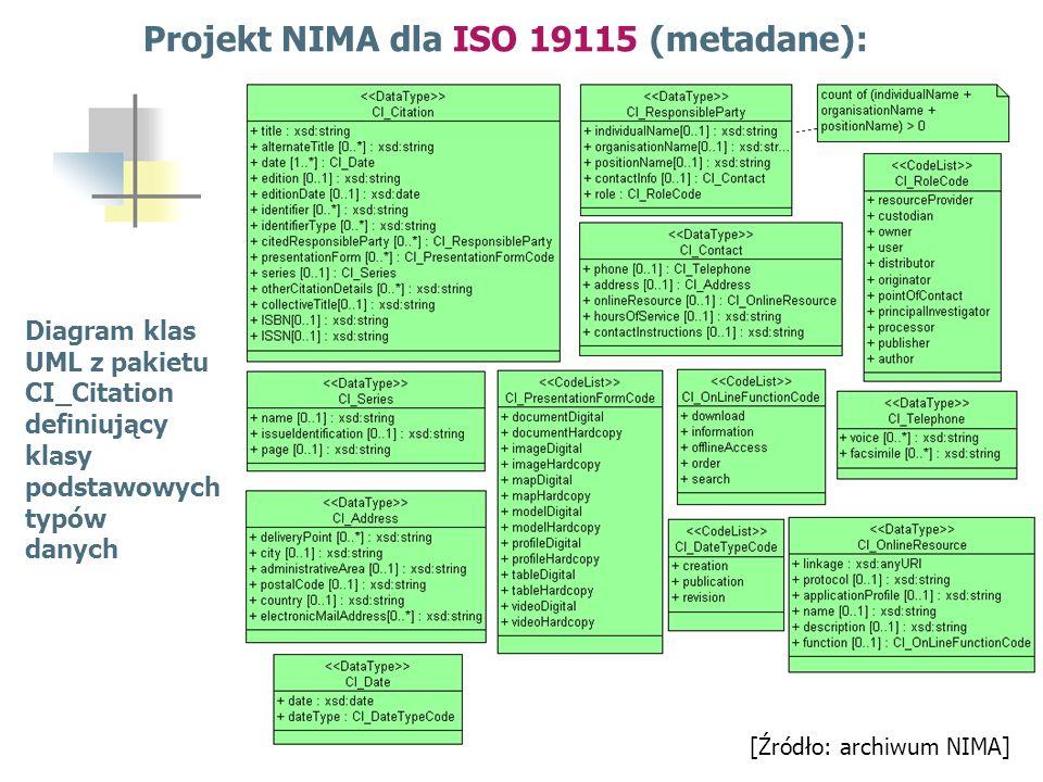 Projekt NIMA dla ISO 19115 (metadane):