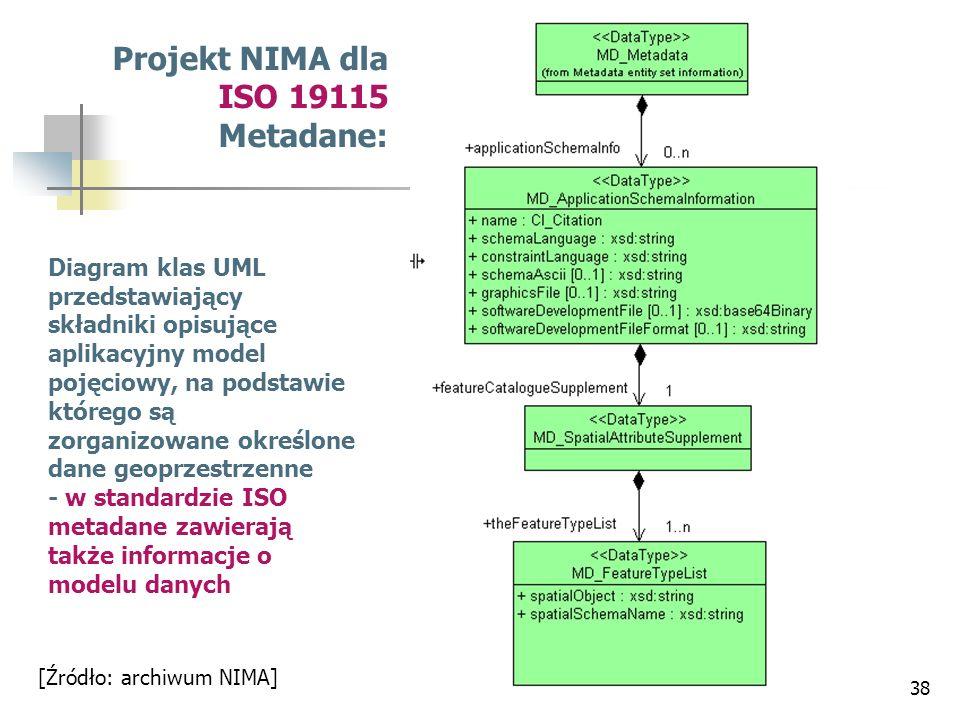 Projekt NIMA dla ISO 19115 Metadane: Diagram klas UML przedstawiający