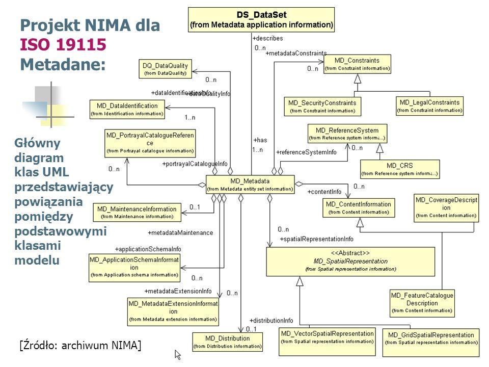 Projekt NIMA dla ISO 19115 Metadane: Główny diagram klas UML