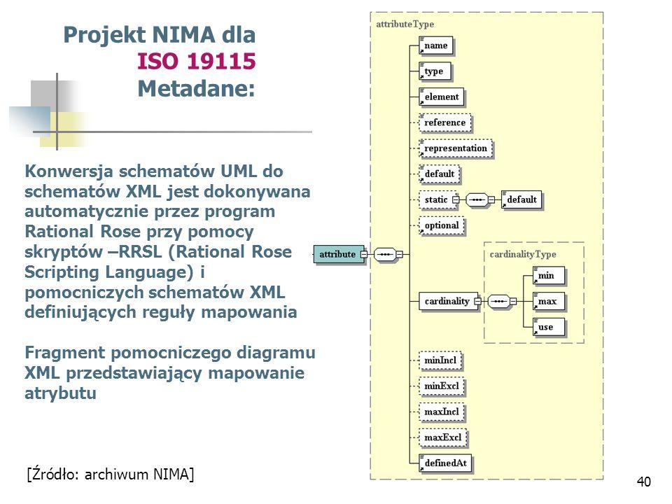 Projekt NIMA dla ISO 19115 Metadane: