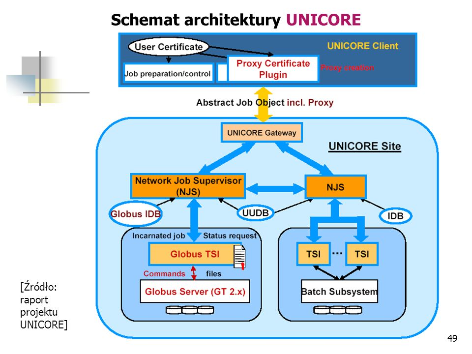 Schemat architektury UNICORE