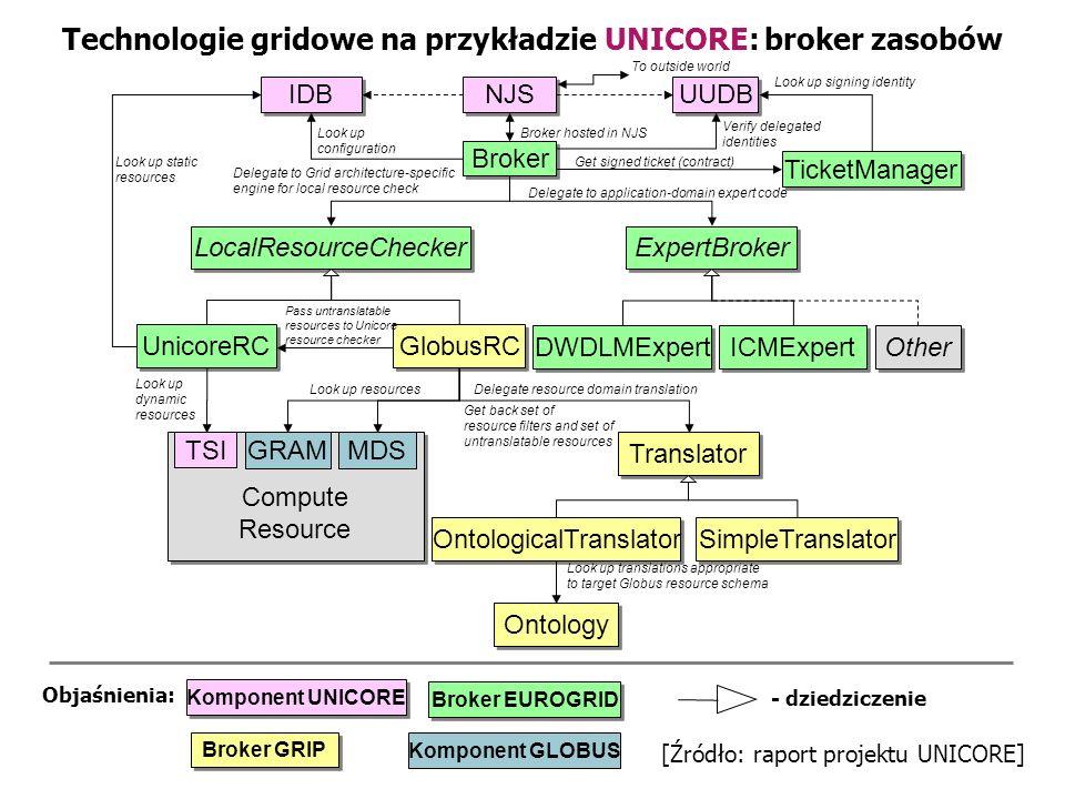 Technologie gridowe na przykładzie UNICORE: broker zasobów