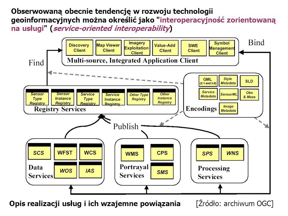 Obserwowaną obecnie tendencję w rozwoju technologii geoinformacyjnych można określić jako interoperacyjność zorientowaną na usługi (service-oriented interoperability)