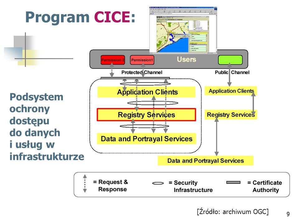 Program CICE: Podsystem ochrony dostępu do danych i usług w