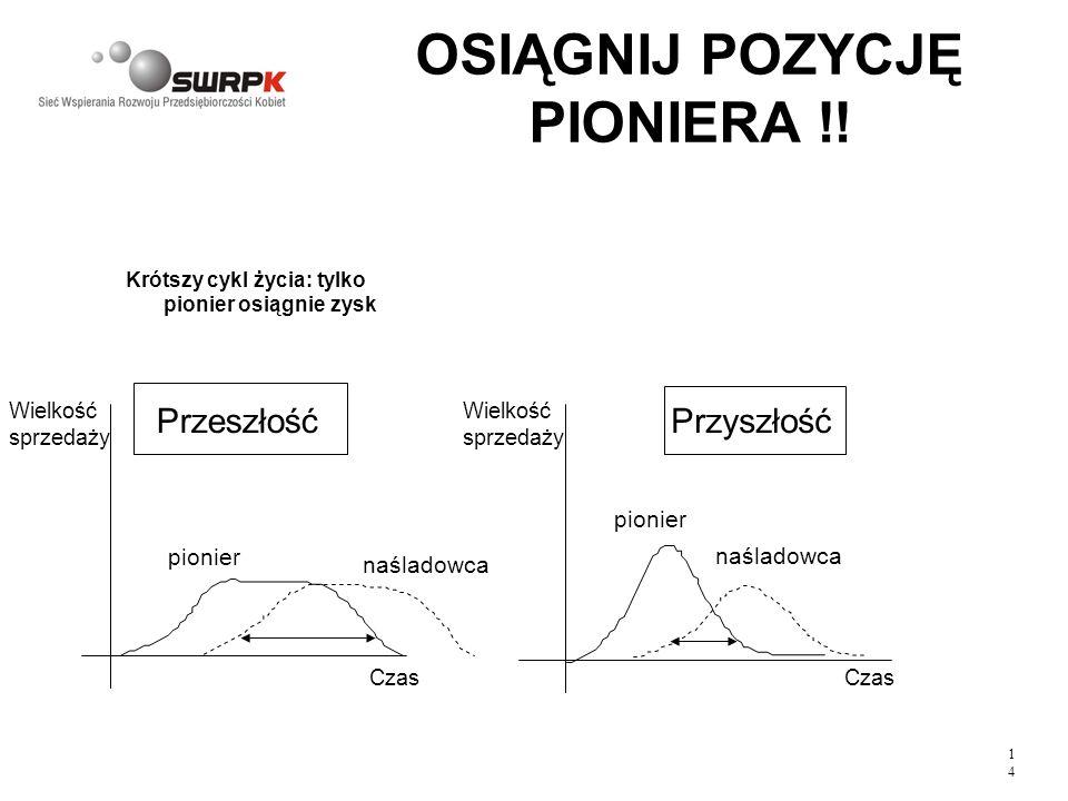 OSIĄGNIJ POZYCJĘ PIONIERA !!
