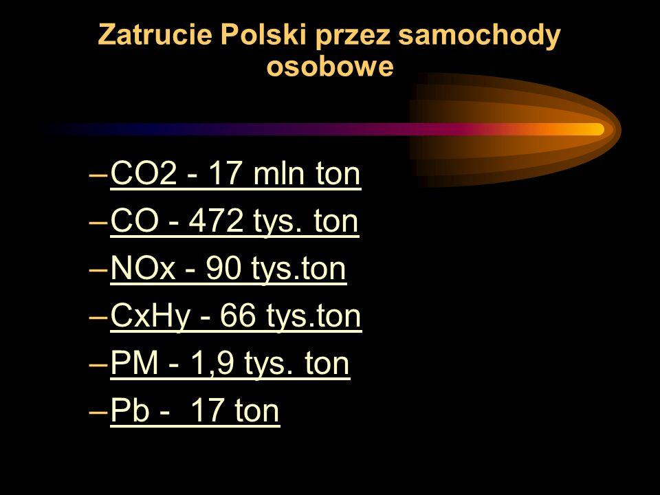 Zatrucie Polski przez samochody osobowe