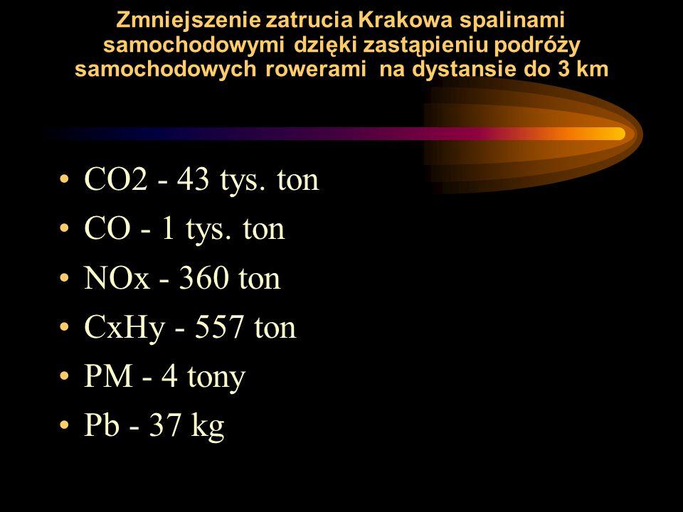 CO2 - 43 tys. ton CO - 1 tys. ton NOx - 360 ton CxHy - 557 ton