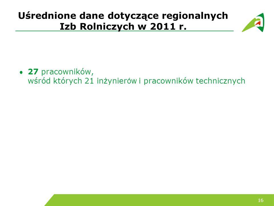 Uśrednione dane dotyczące regionalnych Izb Rolniczych w 2011 r.