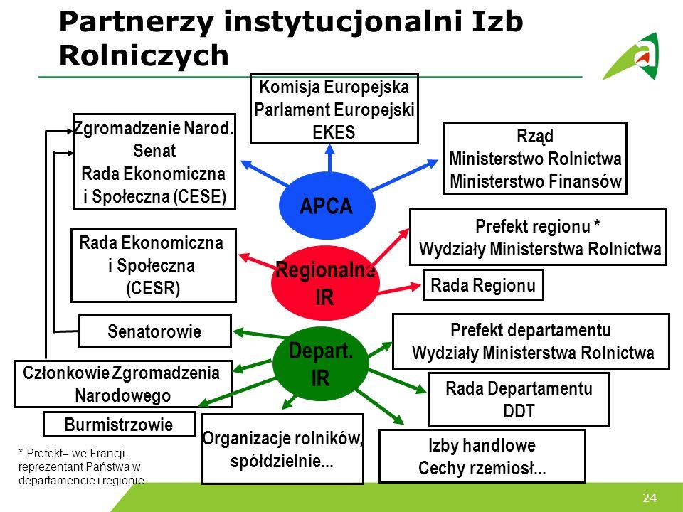 Partnerzy instytucjonalni Izb Rolniczych