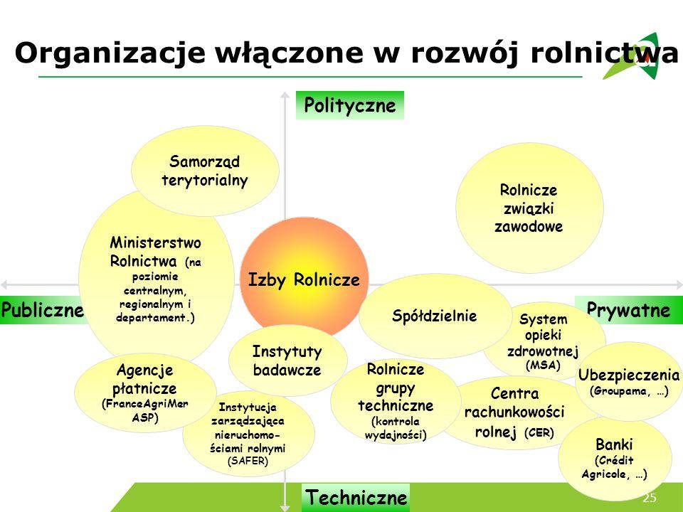 Organizacje włączone w rozwój rolnictwa