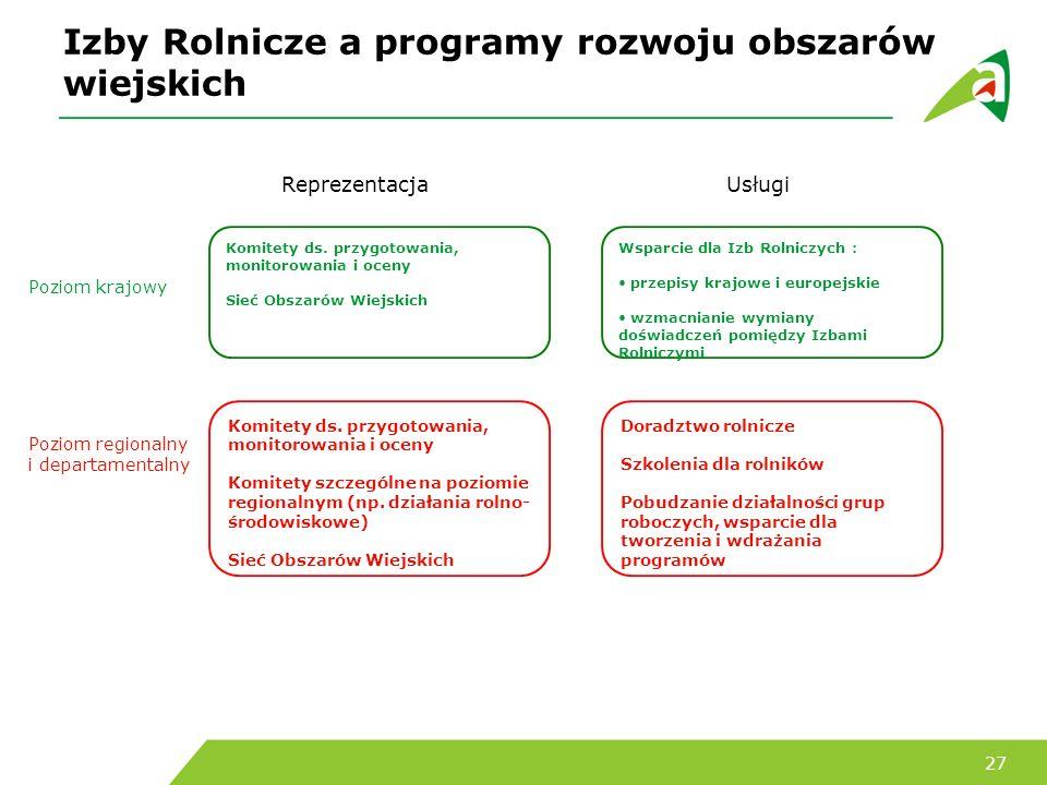 Izby Rolnicze a programy rozwoju obszarów wiejskich