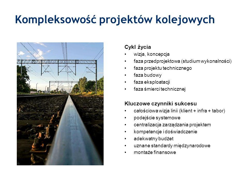 Kompleksowość projektów kolejowych