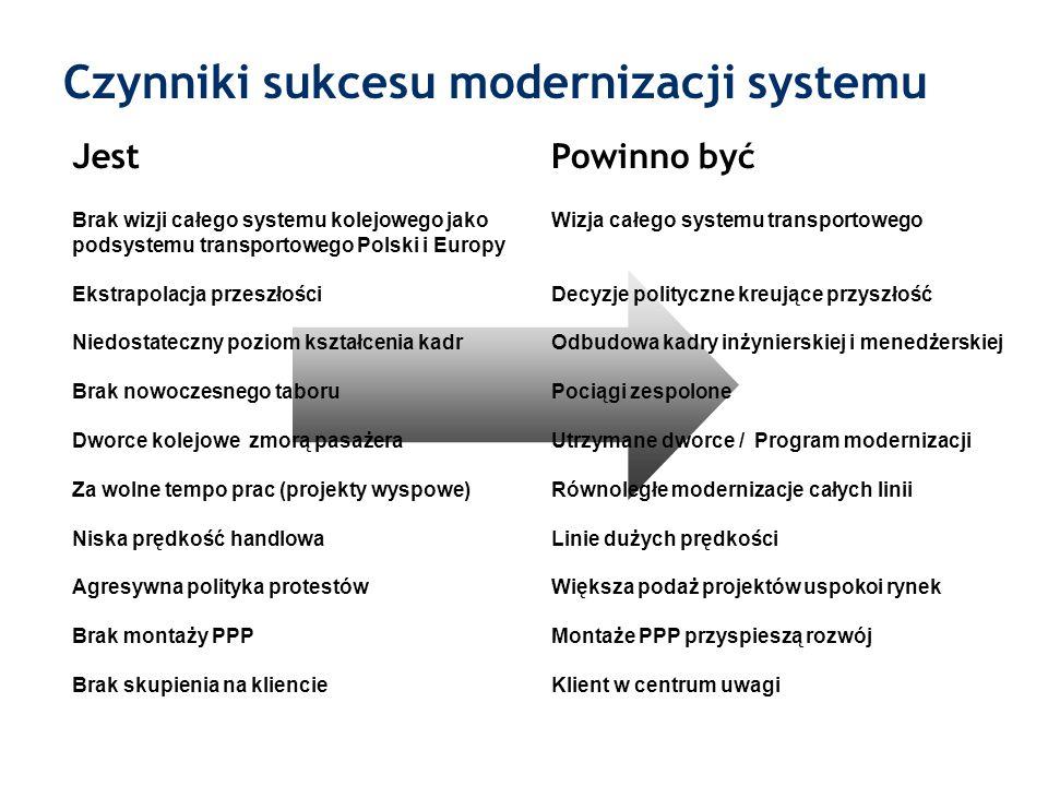 Czynniki sukcesu modernizacji systemu
