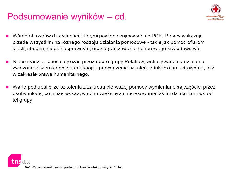 Podsumowanie wyników – cd.