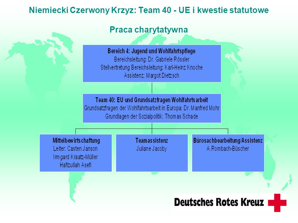Niemiecki Czerwony Krzyz: Team 40 - UE i kwestie statutowe Praca charytatywna