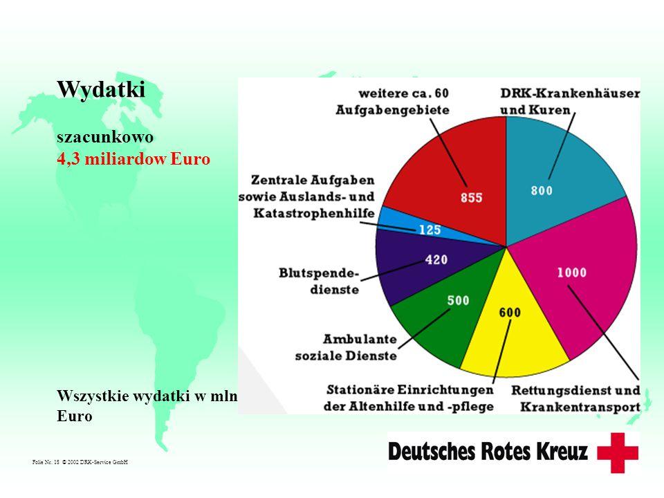 Wydatki szacunkowo 4,3 miliardow Euro Wszystkie wydatki w mln. Euro