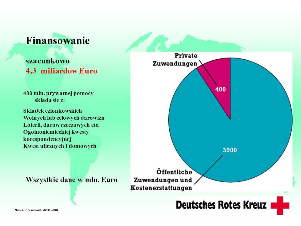 Finansowanie szacunkowo 4,3 miliardow Euro Wszystkie dane w mln. Euro