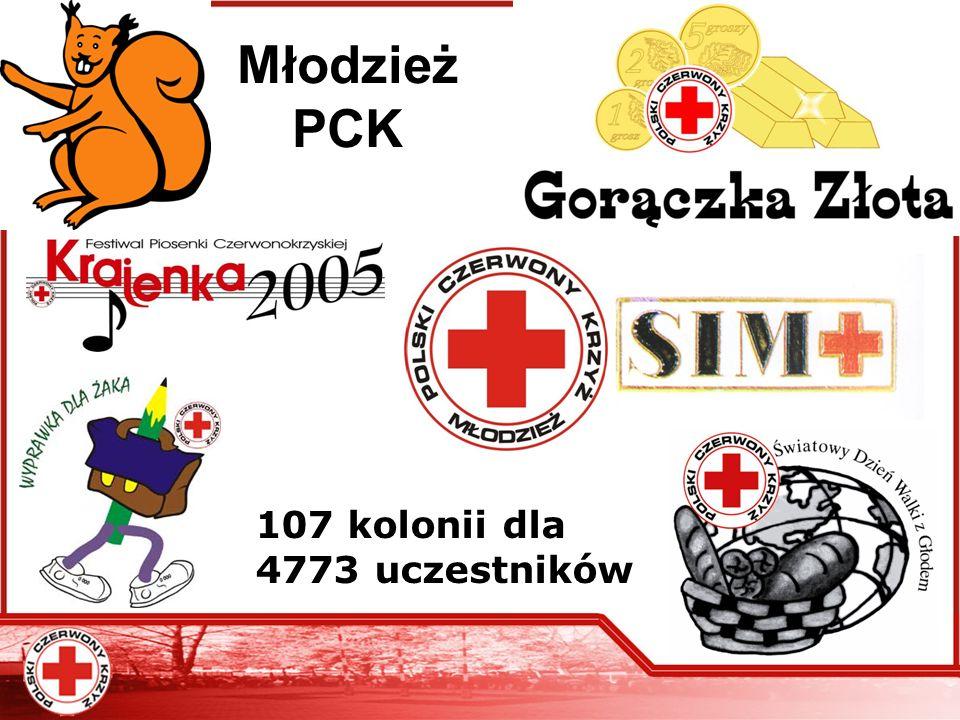 Młodzież PCK 107 kolonii dla 4773 uczestników