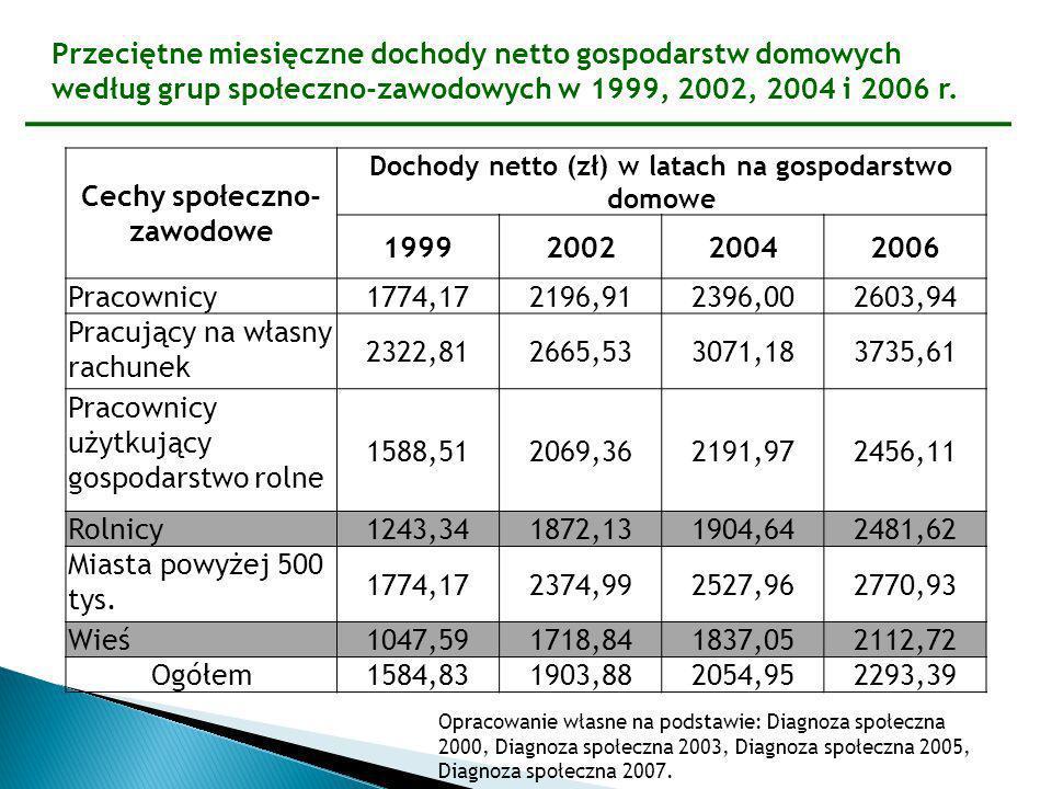 Cechy społeczno-zawodowe 1999 2002 2004 2006