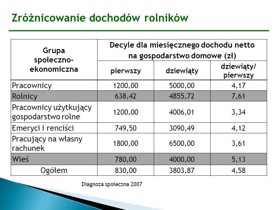 Decyle dla miesięcznego dochodu netto na gospodarstwo domowe (zł)