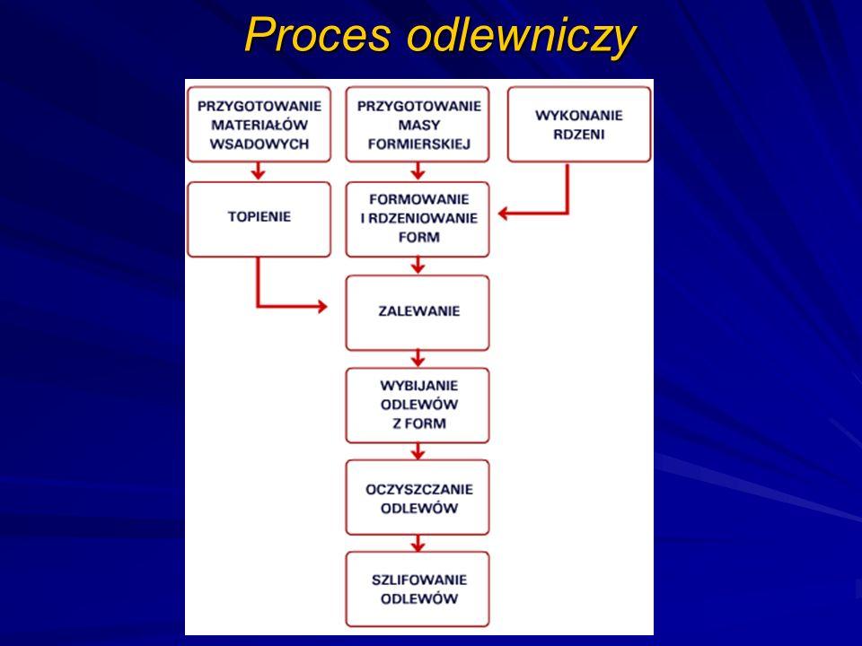 Proces odlewniczy