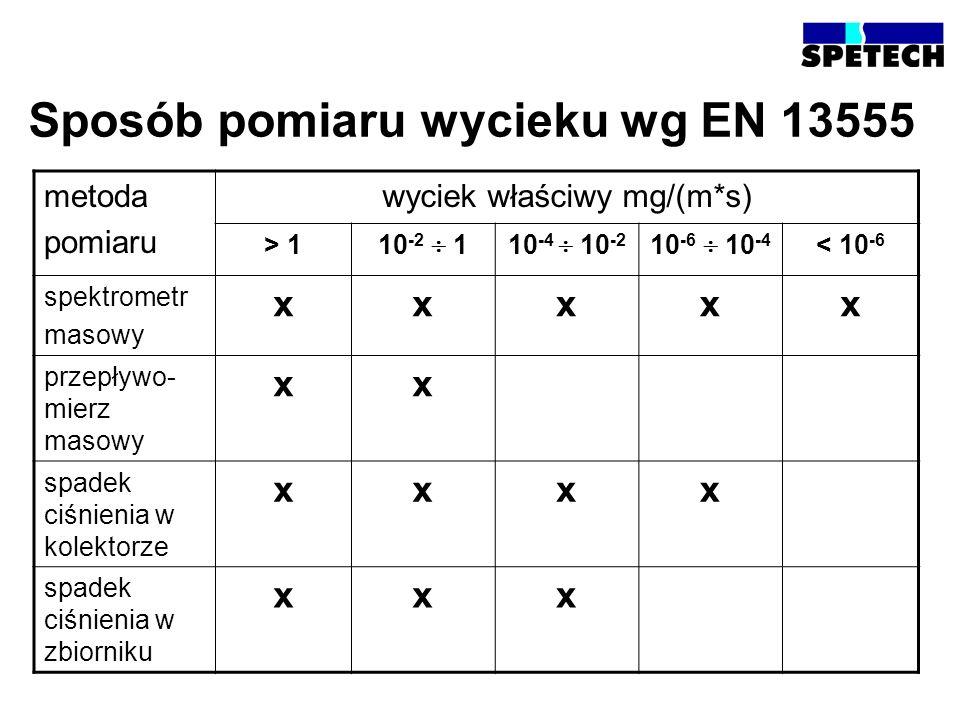 Sposób pomiaru wycieku wg EN 13555