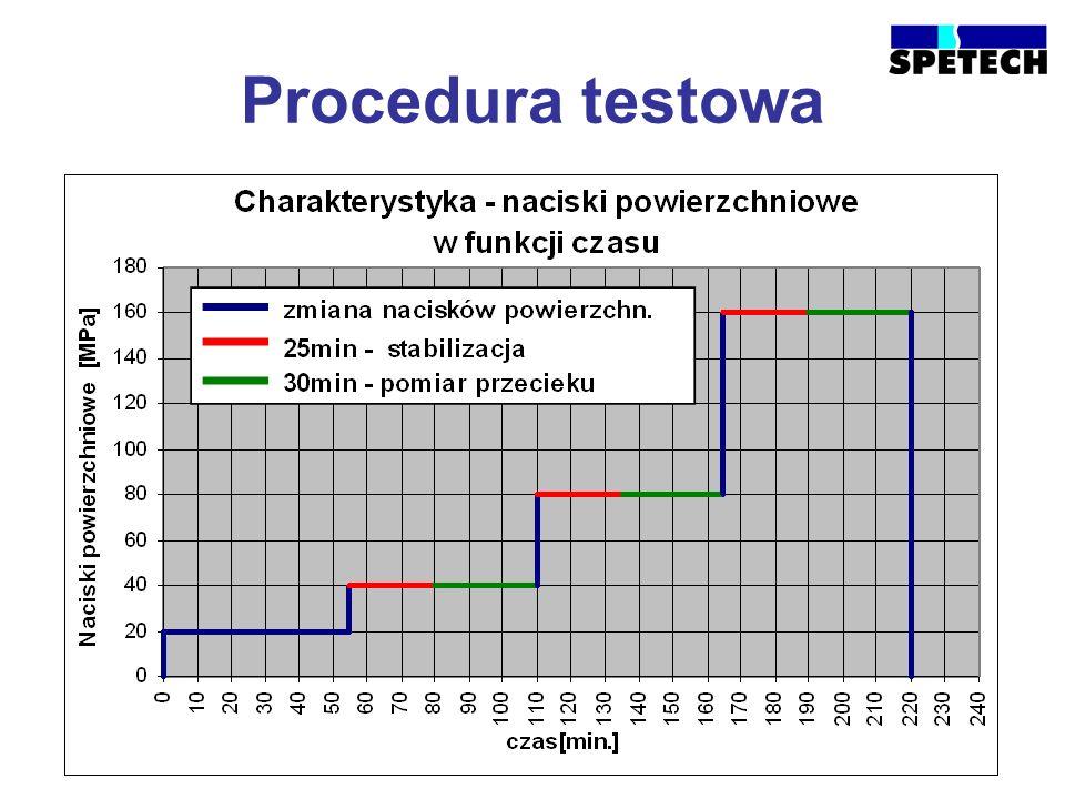 Procedura testowa