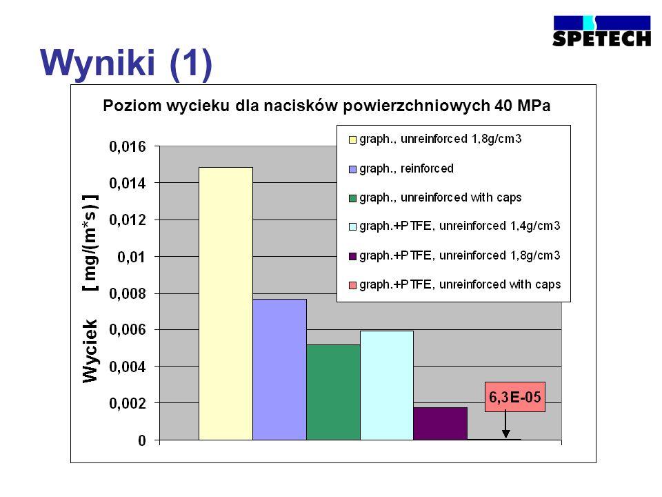 Wyniki (1) Poziom wycieku dla nacisków powierzchniowych 40 MPa Wyciek
